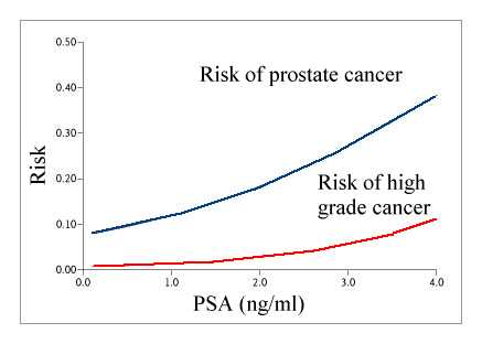 psa and prostate cancer pdf