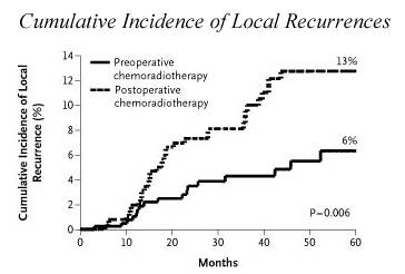 Preop Chemoradiation For Rectal Cancer