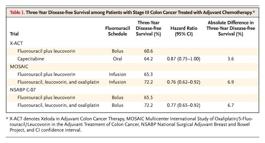 New Colon Chemotherapy